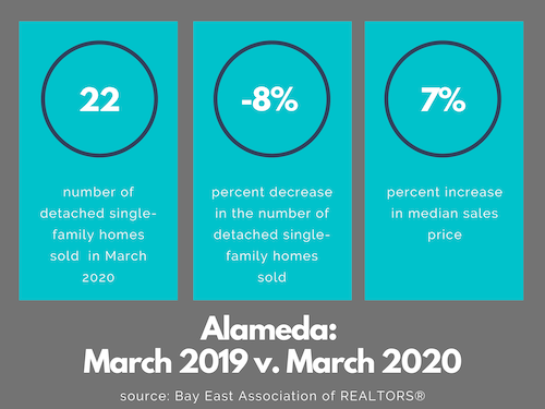 Alameda real estate market March 2020