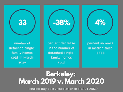 Berkeley real estate market March 2020