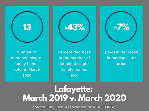 Lafayette CA real estate market March 2020