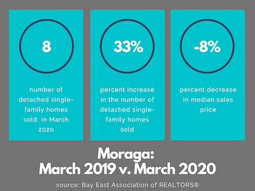 Moraga real estate market March 2020