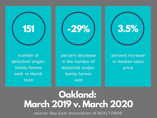 Oakland real estate market March 2020