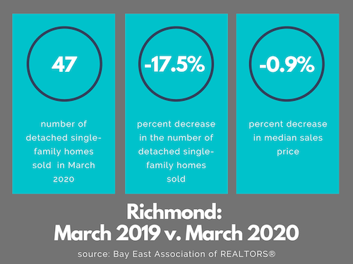 Richmond real estate market March 2020