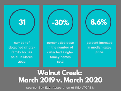 Walnut Creek real estate market March 2020