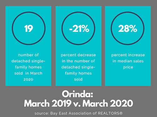 Orinda real estate market March 2020