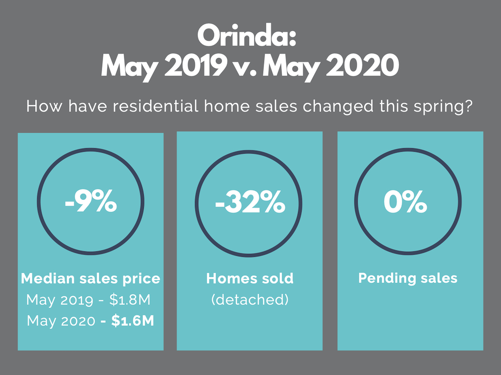 Orinda real estate market report