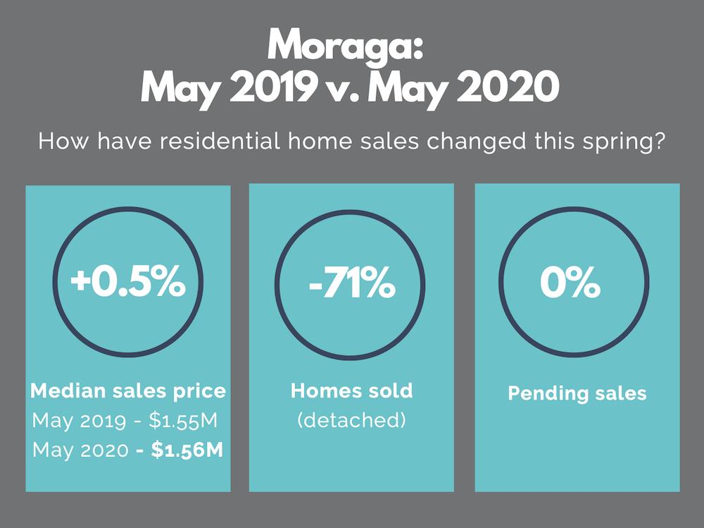 Moraga real estate market report