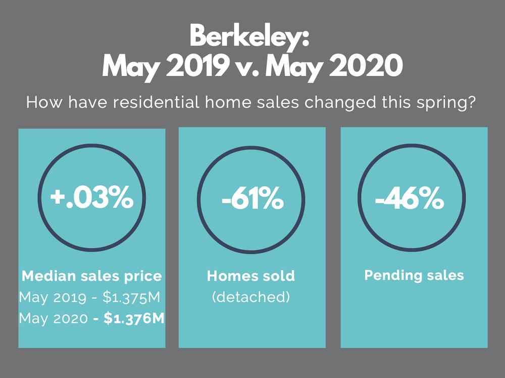 Berkeley real estate market report