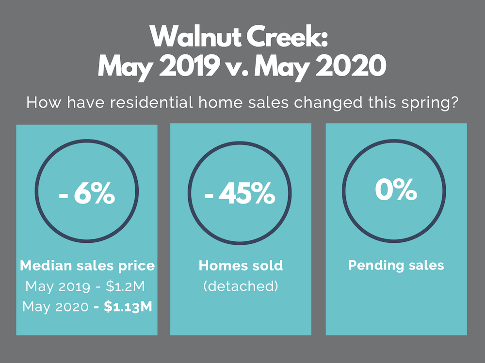 walnut creek real estate market report