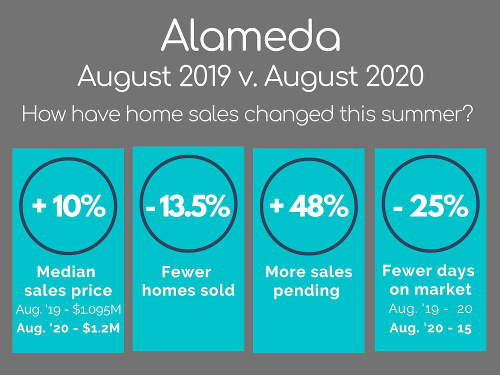 Alameda real estate market August 2020