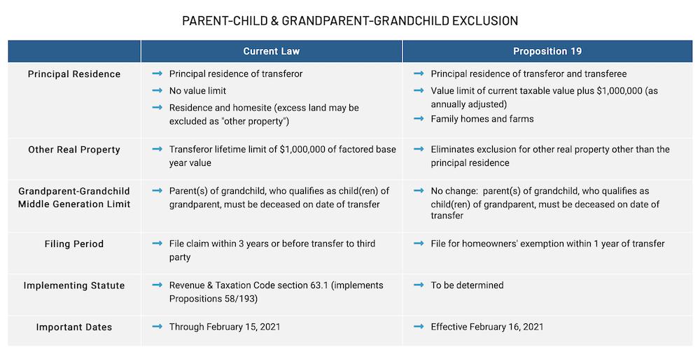 Prop. 19 intergenerational transfers