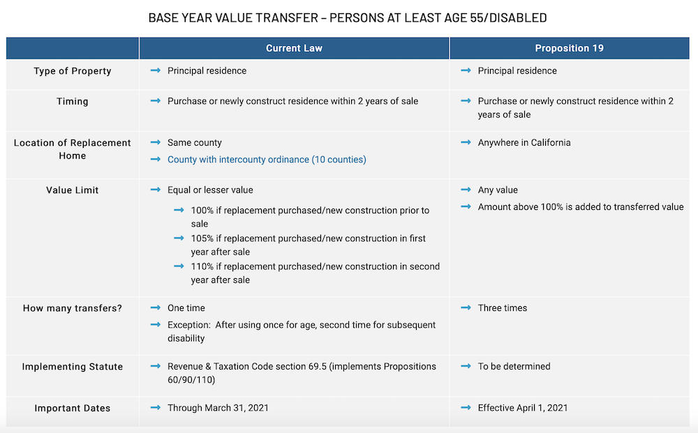 Prop. 19 tax basis portability