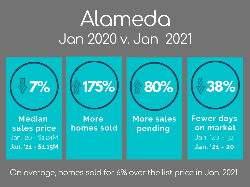 Alameda Housing Market Statistics January 2021