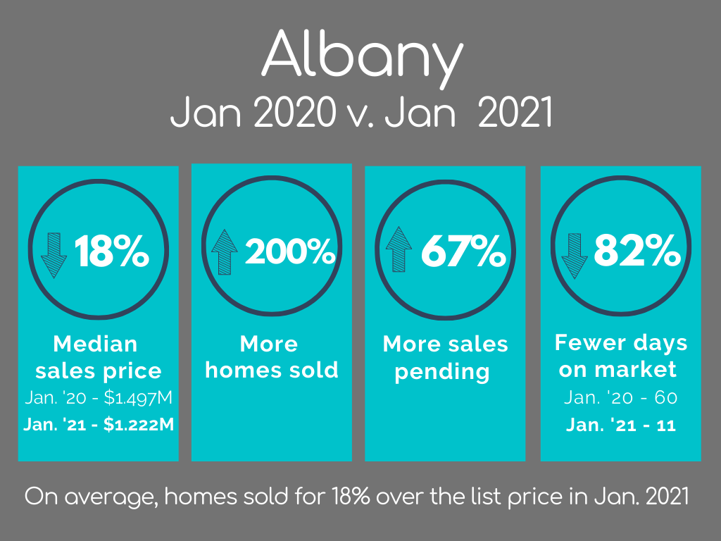 Albany Housing Market Statistics January 2021