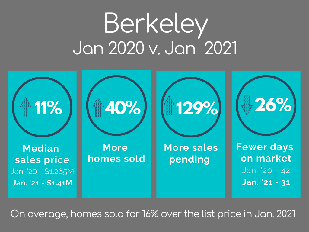 Berkeley Housing Market Statistics January 2021