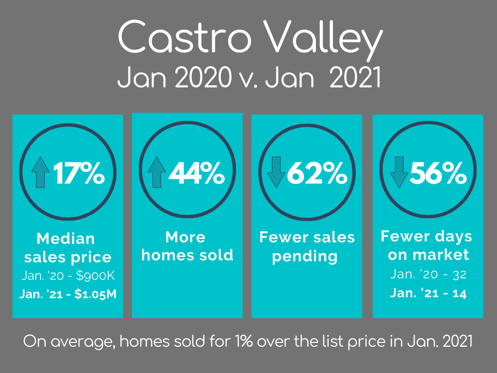 Castro Valley Housing Market Statistics January 2021