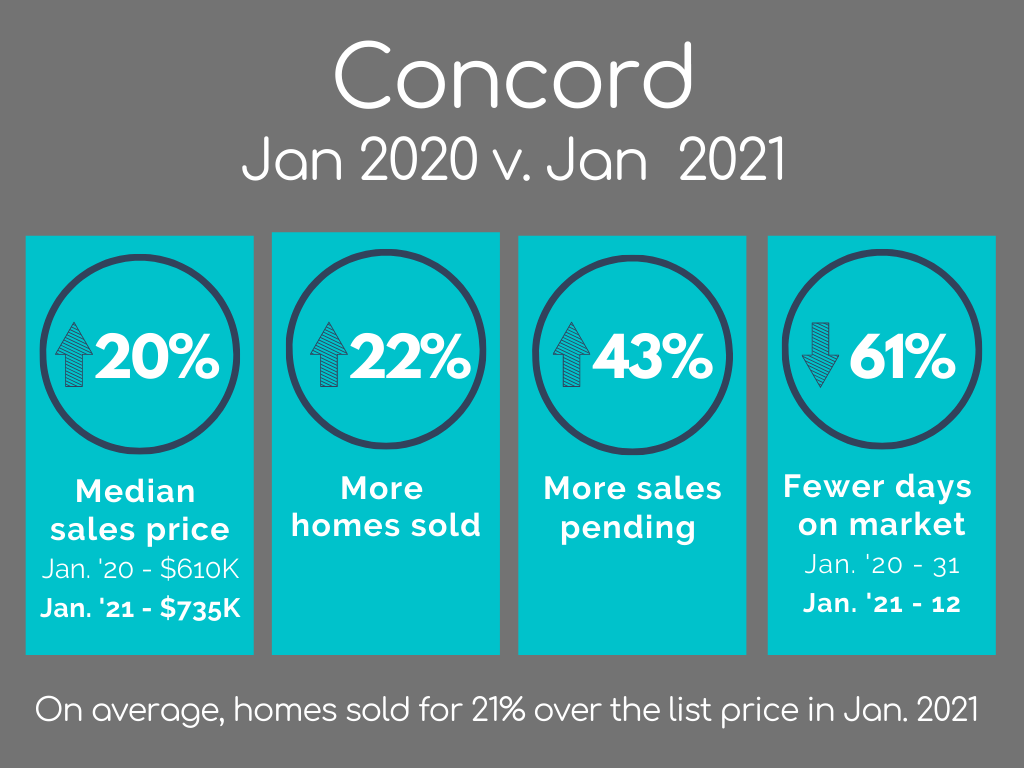 Concord Housing Market Statistics January 2021