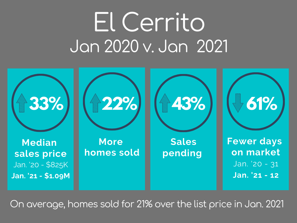 El Cerrito Housing Market Statistics January 2021