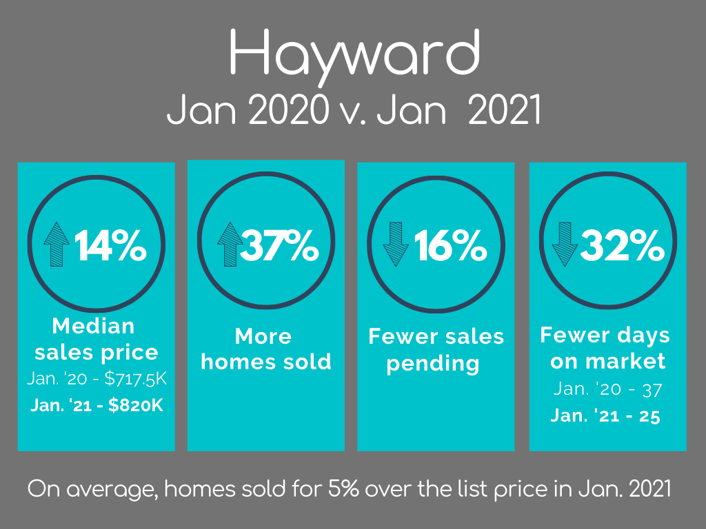 Hayward Housing Market Statistics January 2021