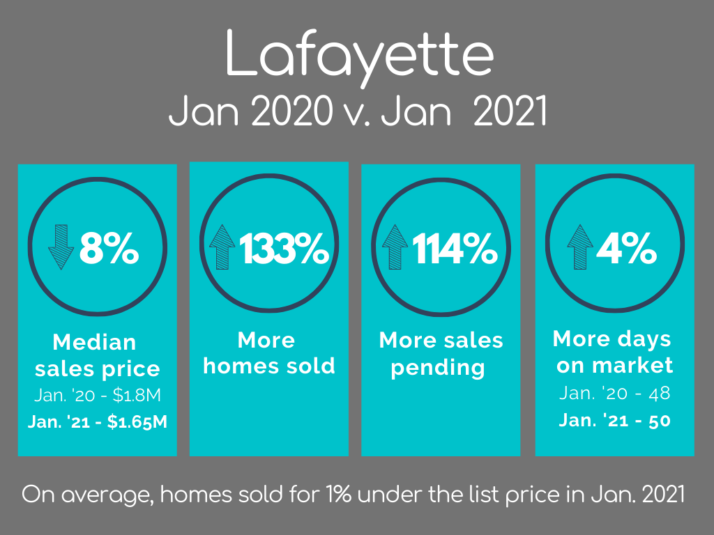Lafayette Housing Market Statistics January 2021