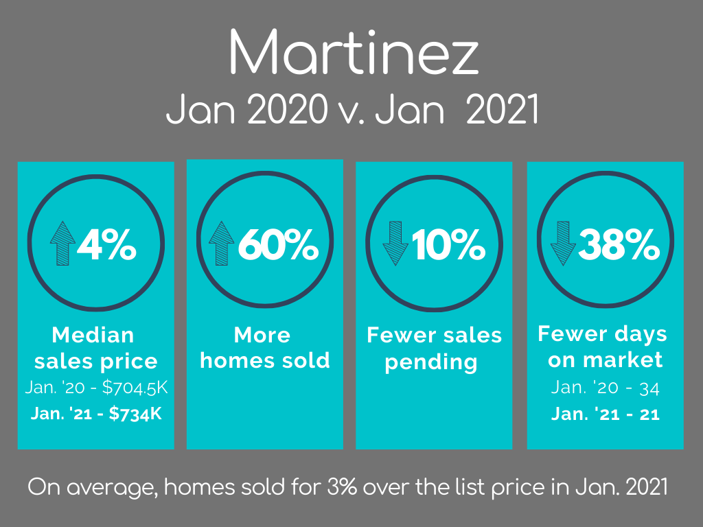 Martinez Housing Market Statistics January 2021