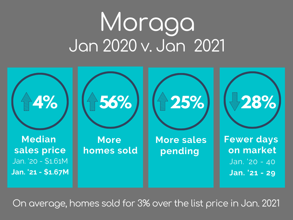 Moraga Housing Market Statistics January 2021