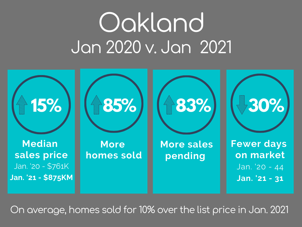 Oakland Housing Market Statistics January 2021