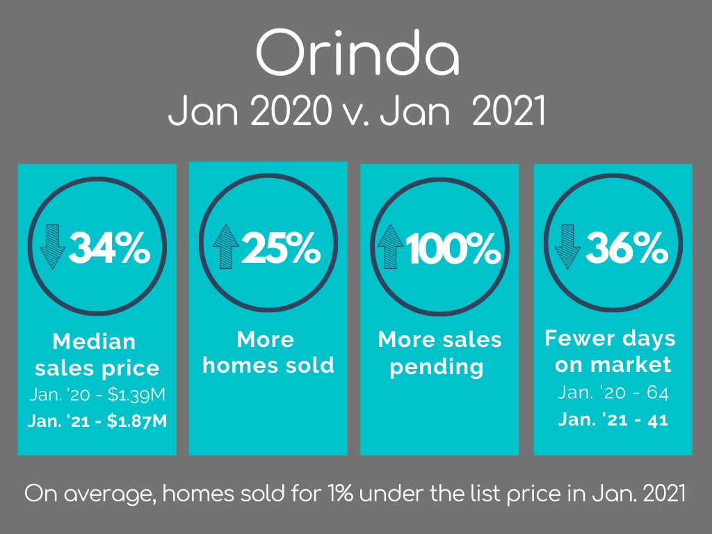 Orinda Housing Market Statistics January 2021