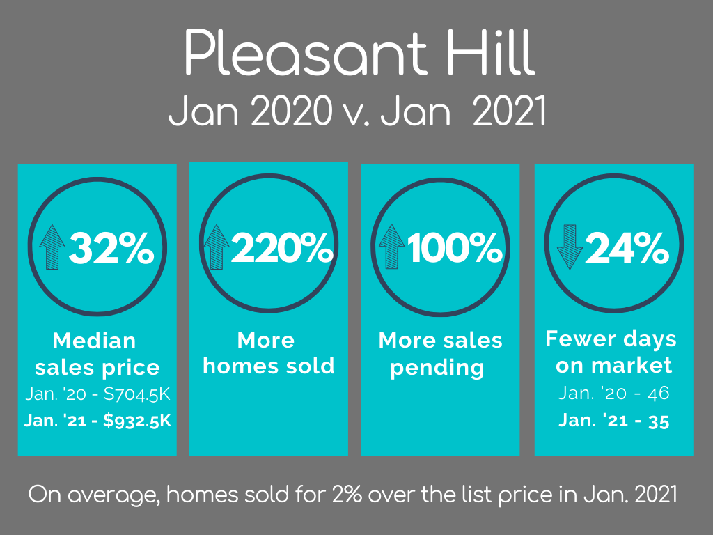 Pleasant Hill Housing Market Statistics January 2021