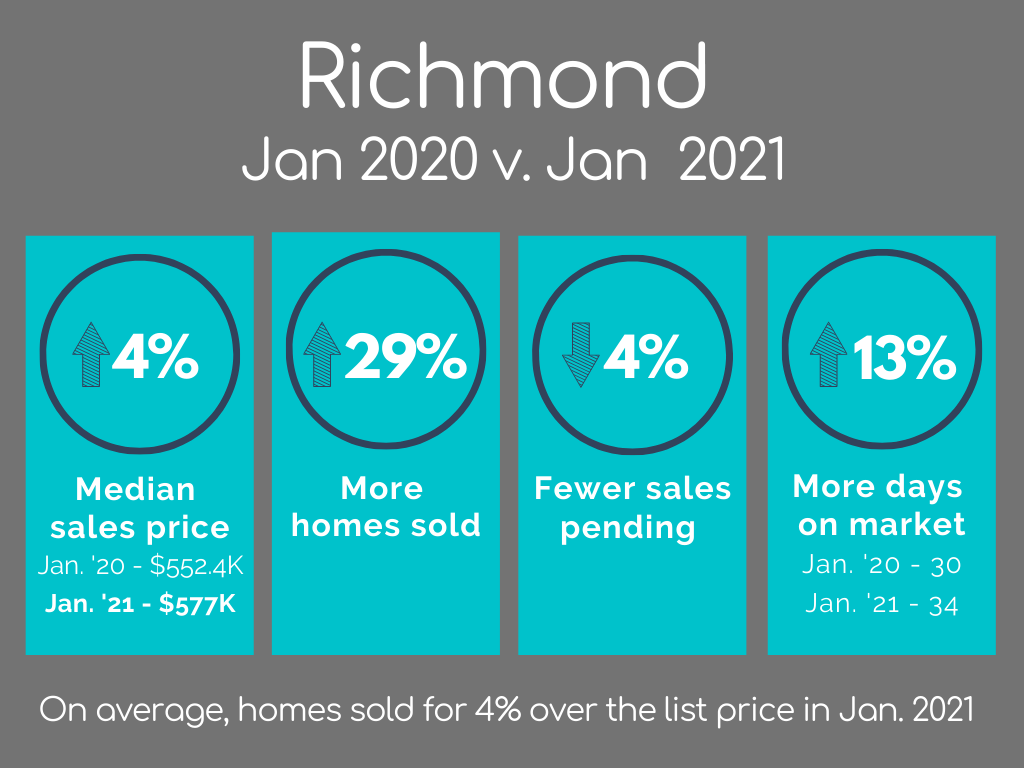 Richmond Housing Market Statistics January 2021