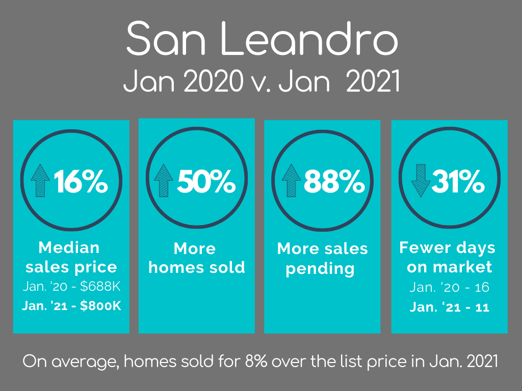 San Leandro Housing Market Statistics January 2021