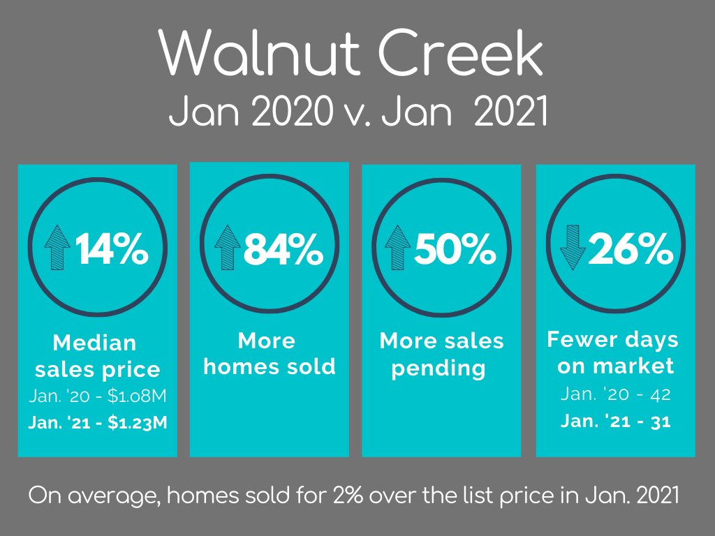 Walnut Creek Housing Market Statistics January 2021