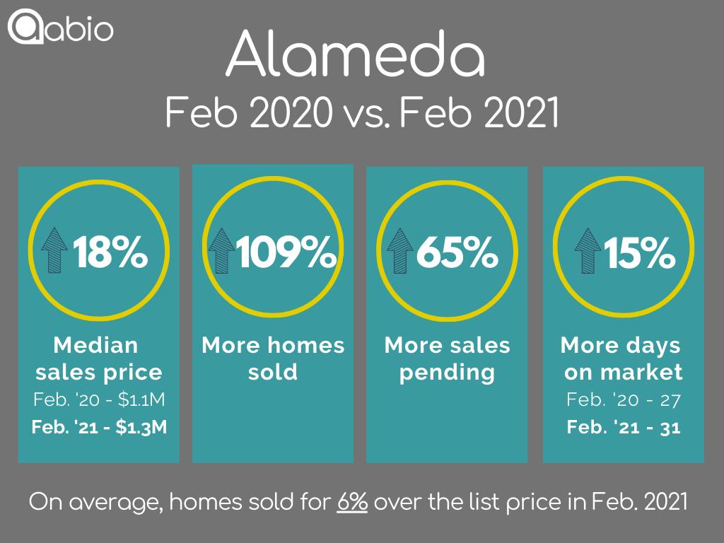 Alameda home sales data February 2020 versus February 2021