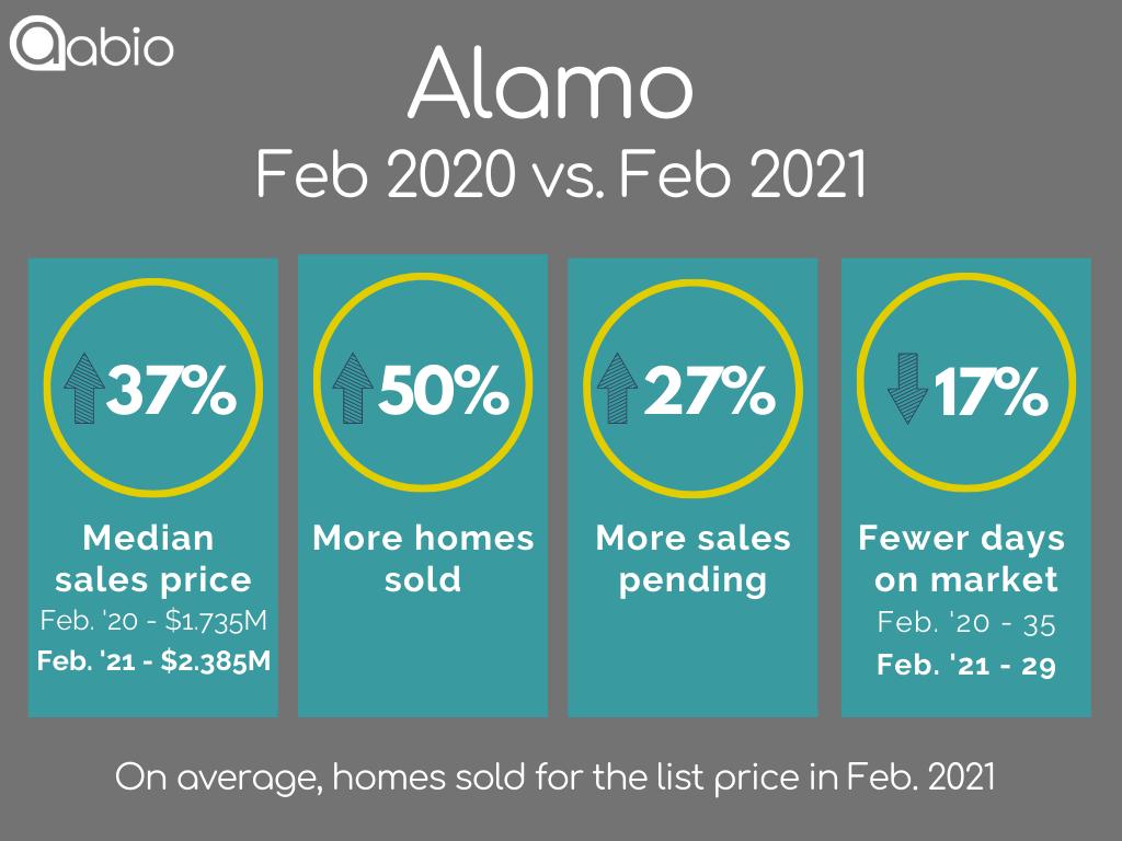 Alamo single-family detached home sales data February 2020 versus February 2021