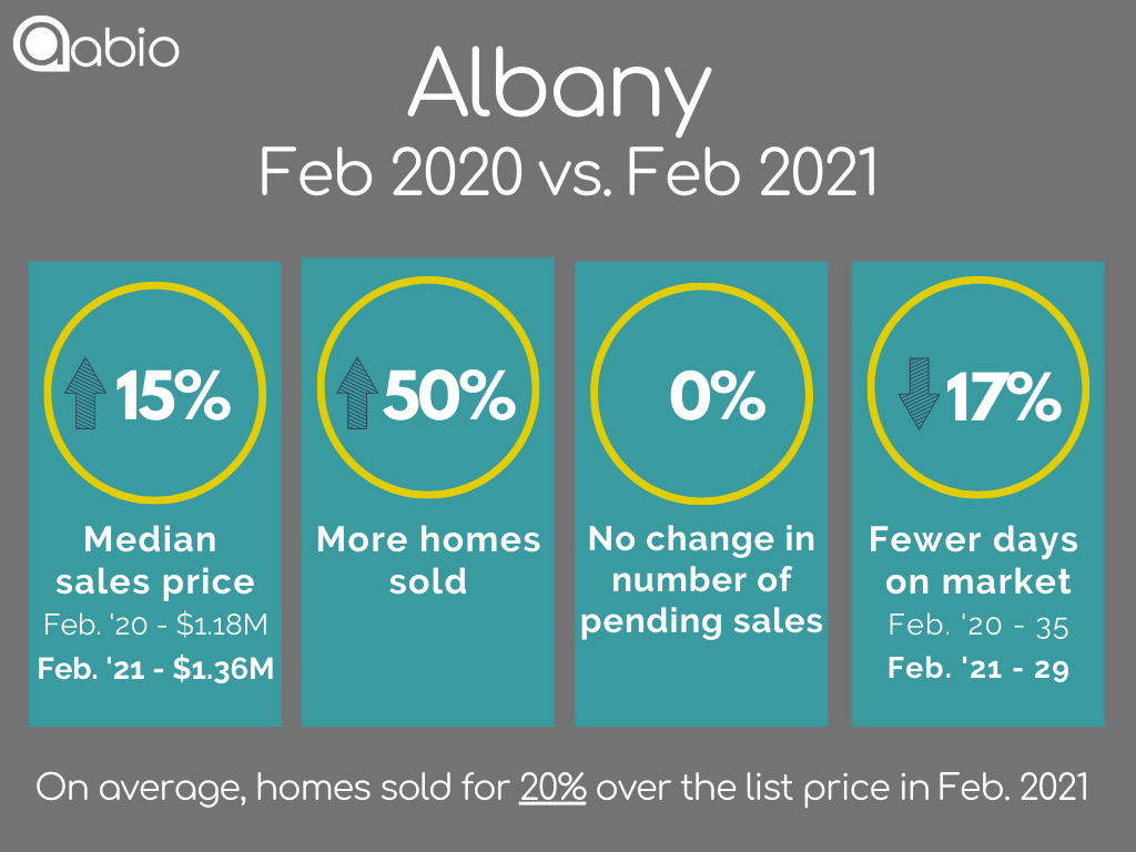 Albany single-family detached home sales data February 2020 versus February 2021