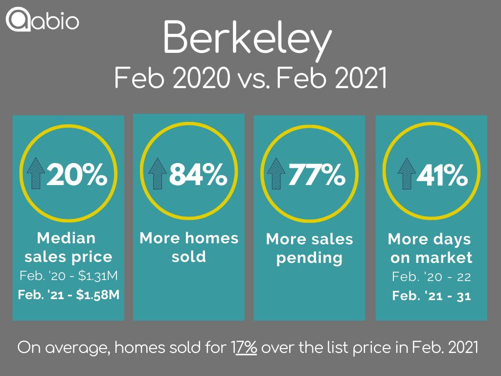 Berkeley single-family detached home sales data February 2020 versus February 2021