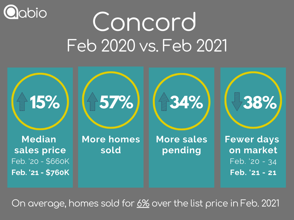 Concord single-family detached home sales data February 2020 versus February 2021