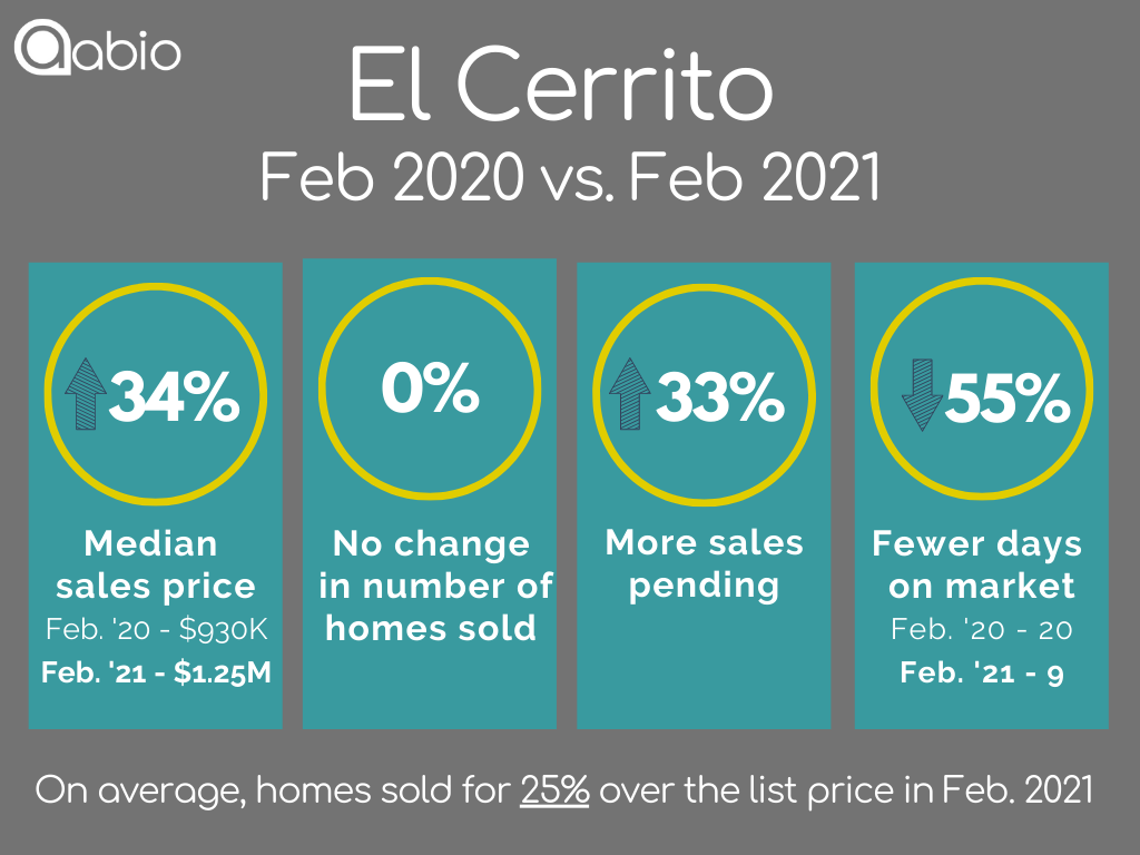 El Cerrito home sales data February 2020 versus February 2021 for detached single family houses