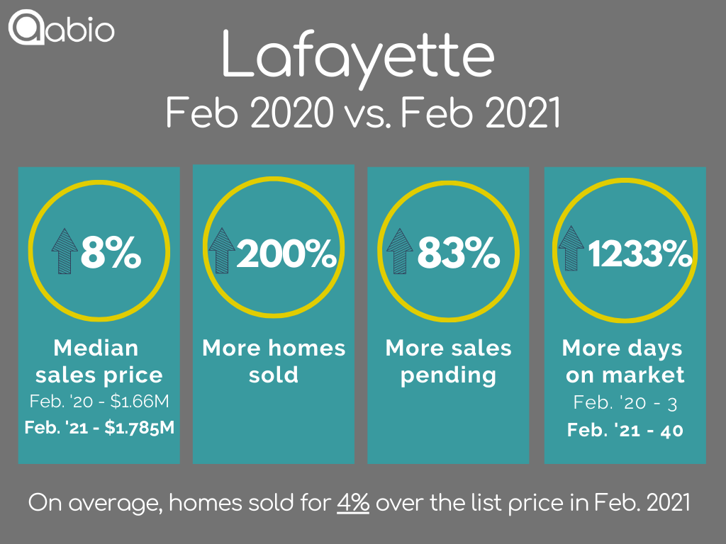 Lafayette home sales data February 2020 versus February 2021 for detached single family houses