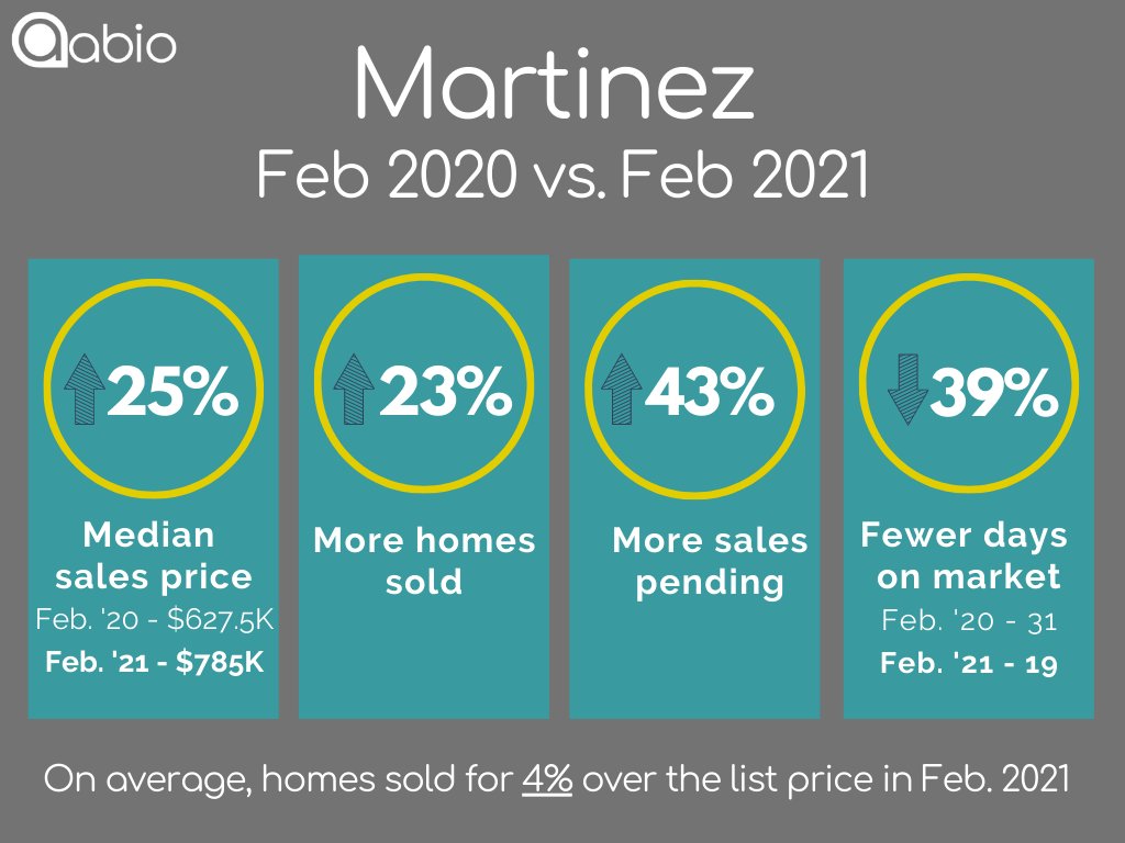 Martinez home sales data February 2020 versus February 2021 for detached single family houses