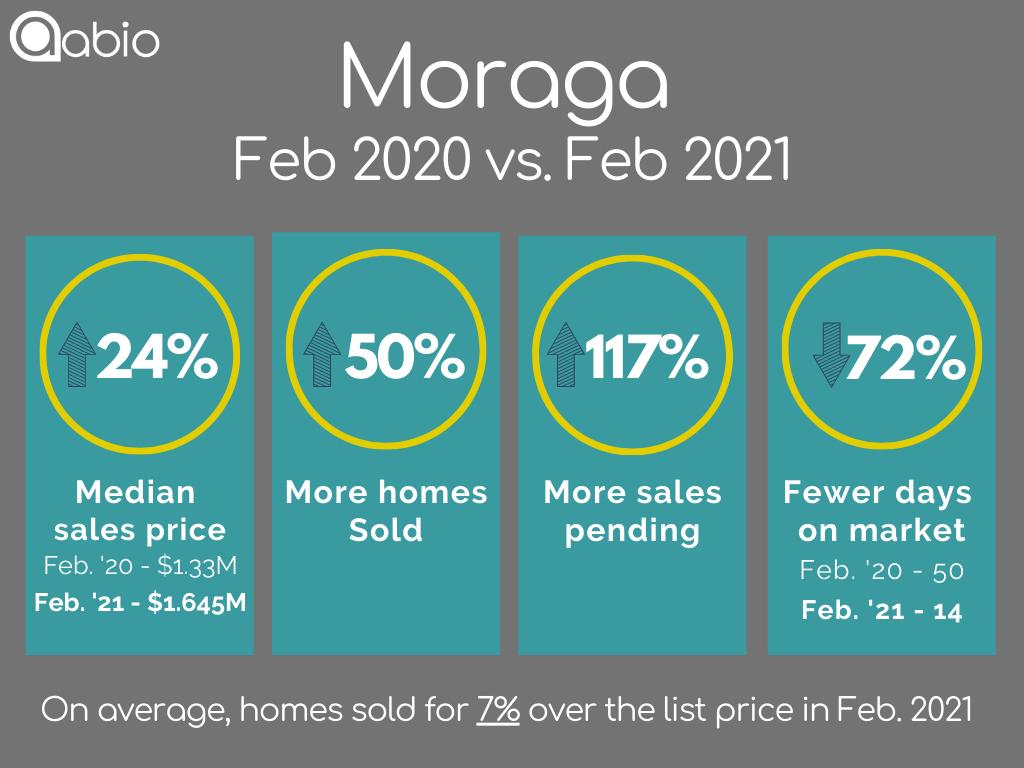 Moraga home sales data February 2020 versus February 2021 for detached single family houses