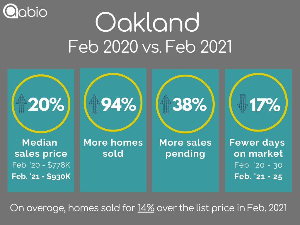 Oakland single-family detached home sales data February 2020 versus February 2021