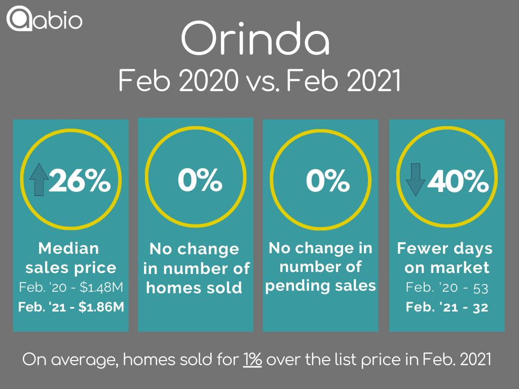 Orinda home sales data February 2020 versus February 2021 for detached single family houses
