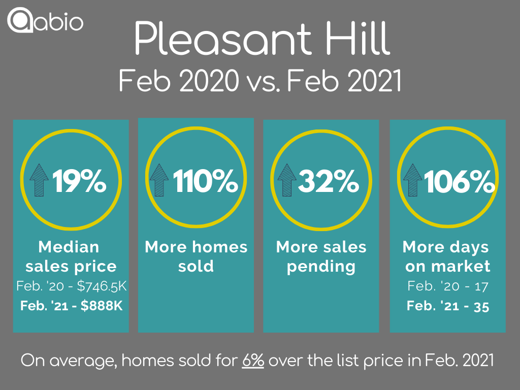 Pleasant Hill home sales data February 2020 versus February 2021 for detached single family houses