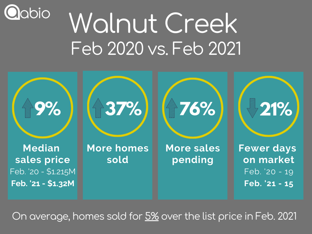 Walnut Creek home sales data February 2020 versus February 2021 for detached single family houses