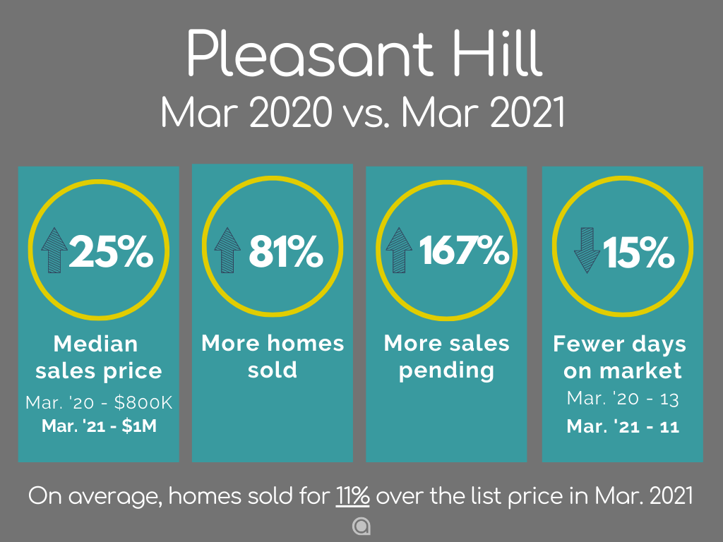 Pleasant Hill home sales March 2021