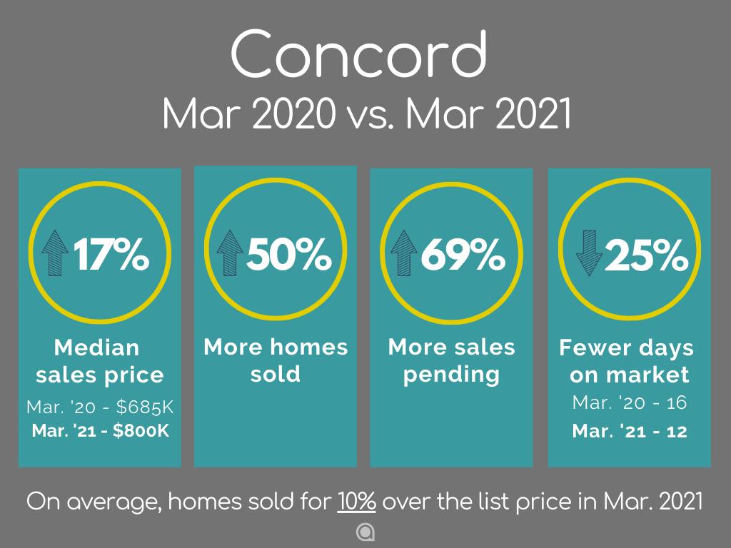 Concord home sales March 2021