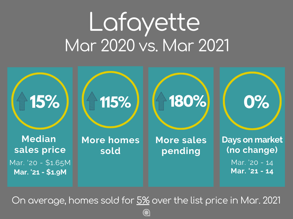 Lafayette home sales March 2021