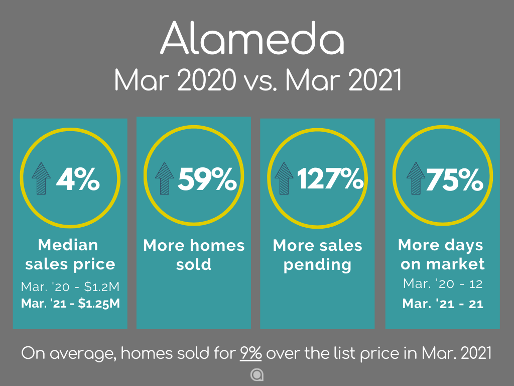 Alameda home sales March 2021