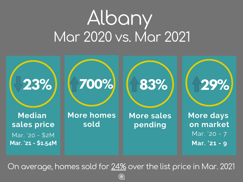 Albany home sales March 2021