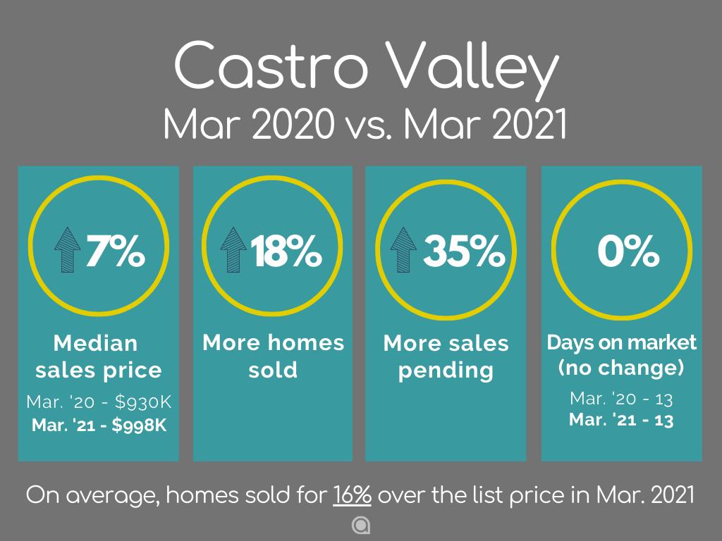 Castro Valley home sales March 2021